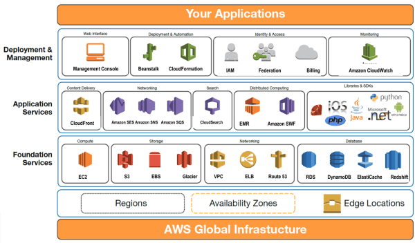 amazon-web-services-global-infrastructure-resized-600