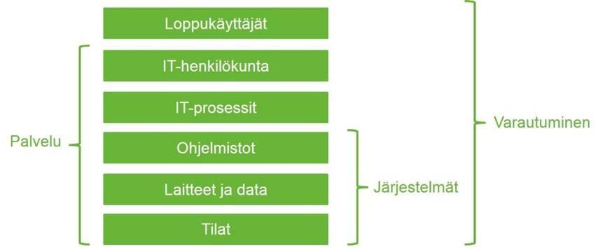 ICT-varautumisen osa-alueita