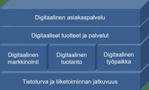 Digitalisaatio vaatii useita strategioita