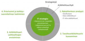 IT-strategia ja yritysarkkitehtuuri