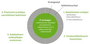 Kokonaisarkkitehtuurin avulla rakennetaan IT-strategiaa tukeva roadmap