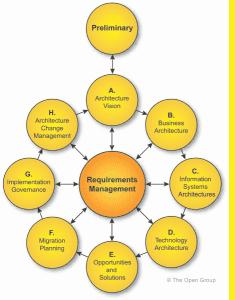Kokonaisarkkitehtuuri ADM-ympyrä