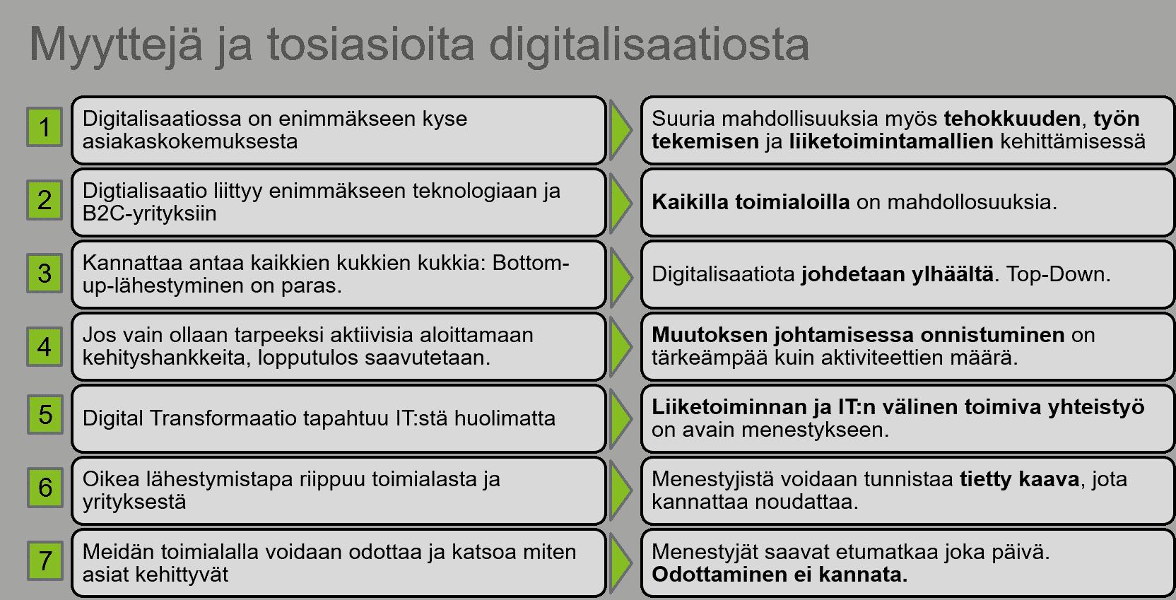 Myyttejä ja tosiasioita digitalisaatiosta.