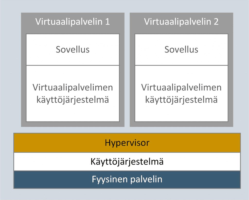 virtuaalikoneessa on aina oma käyttöjärjestelmä