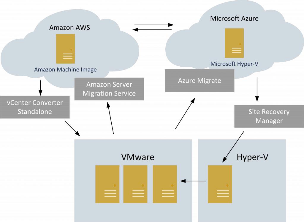 VMware Amazon AWS Microsoft Azure Hyper-V