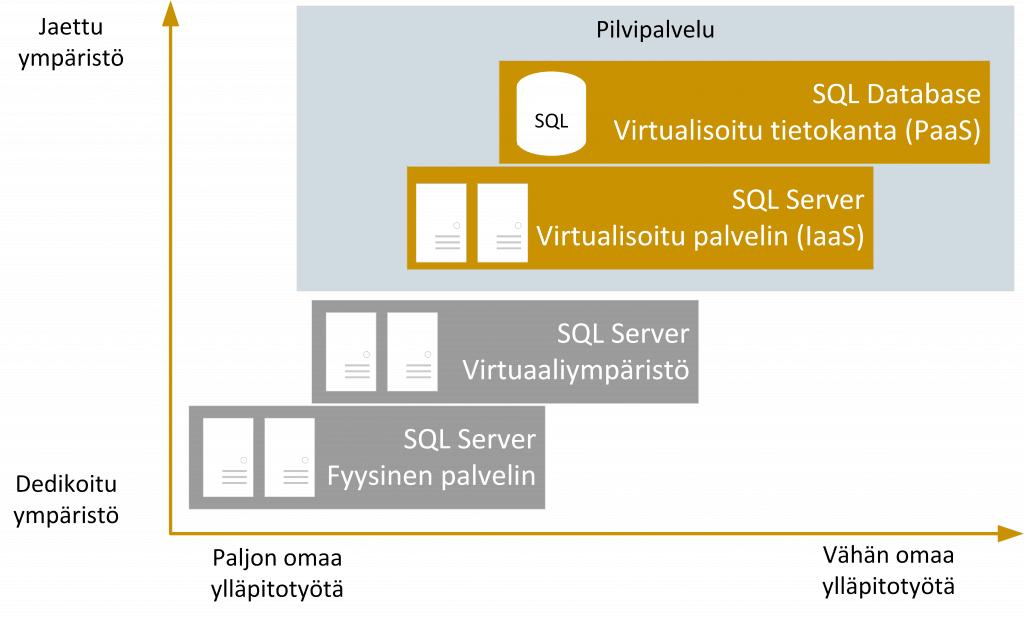 PaaS, IaaS vs virtuaaliympäristö
