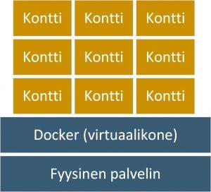 Docker sopii mikropalveluiden ajamiseen.