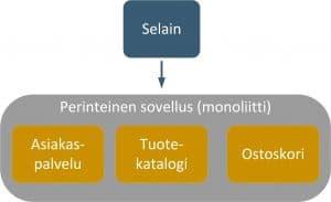monoliittinen sovellus