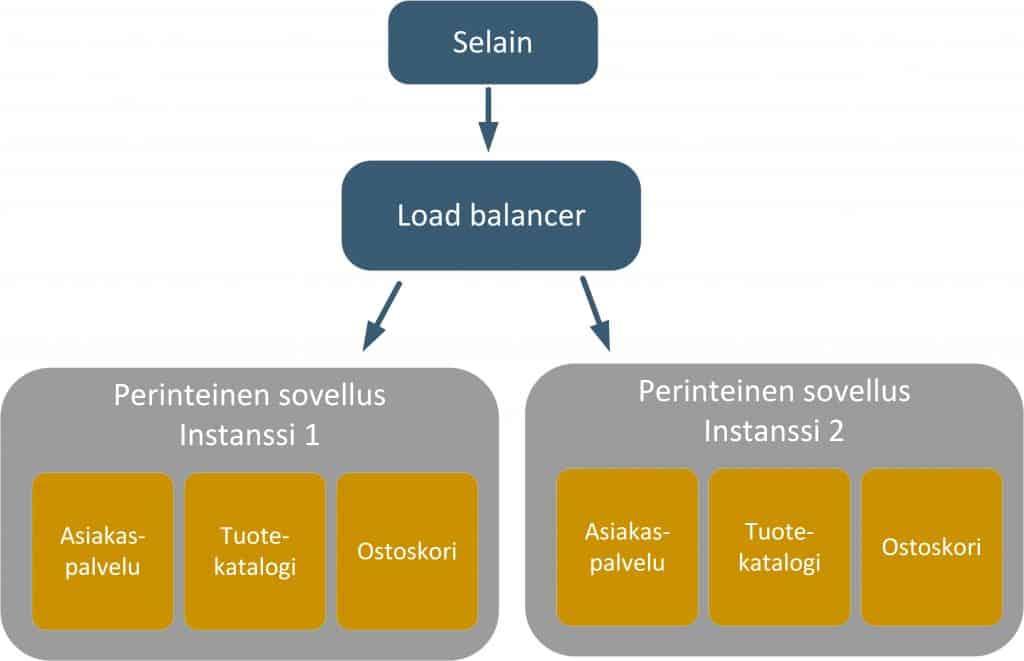 Load balancerin jälkeen on kaksi erillistä palvelinta.