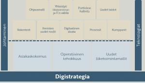 Digitalisaatio strategia