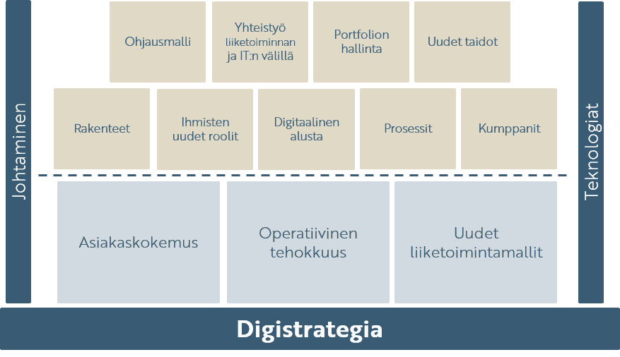 Digitalisaatio strategia