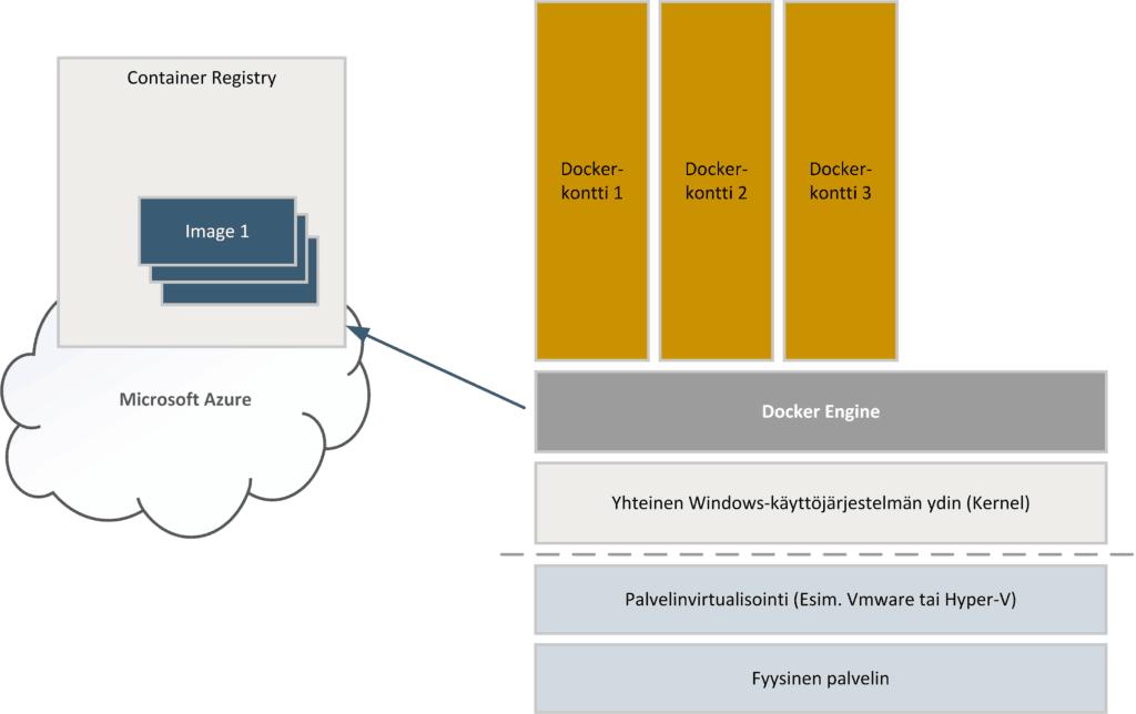 Docker image Azure