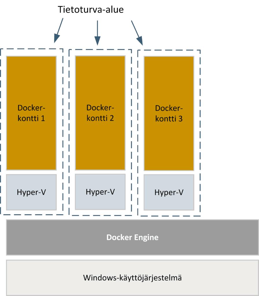 Hyper-V Docker-kontti