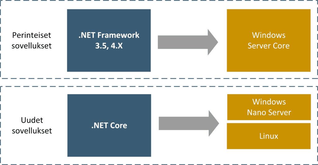 Sovelluksen vaatima .NET FRamework vaikuttaa siihen, millaisen kontin sovellus vaatii