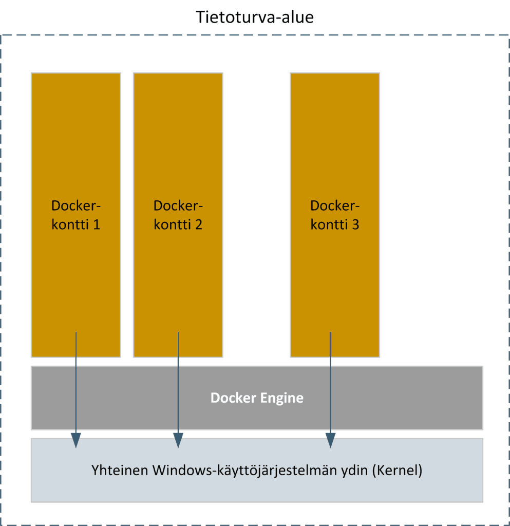 Windows Server docker kontti