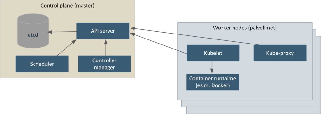 Kubernetes masterin ja worker node komponentit
