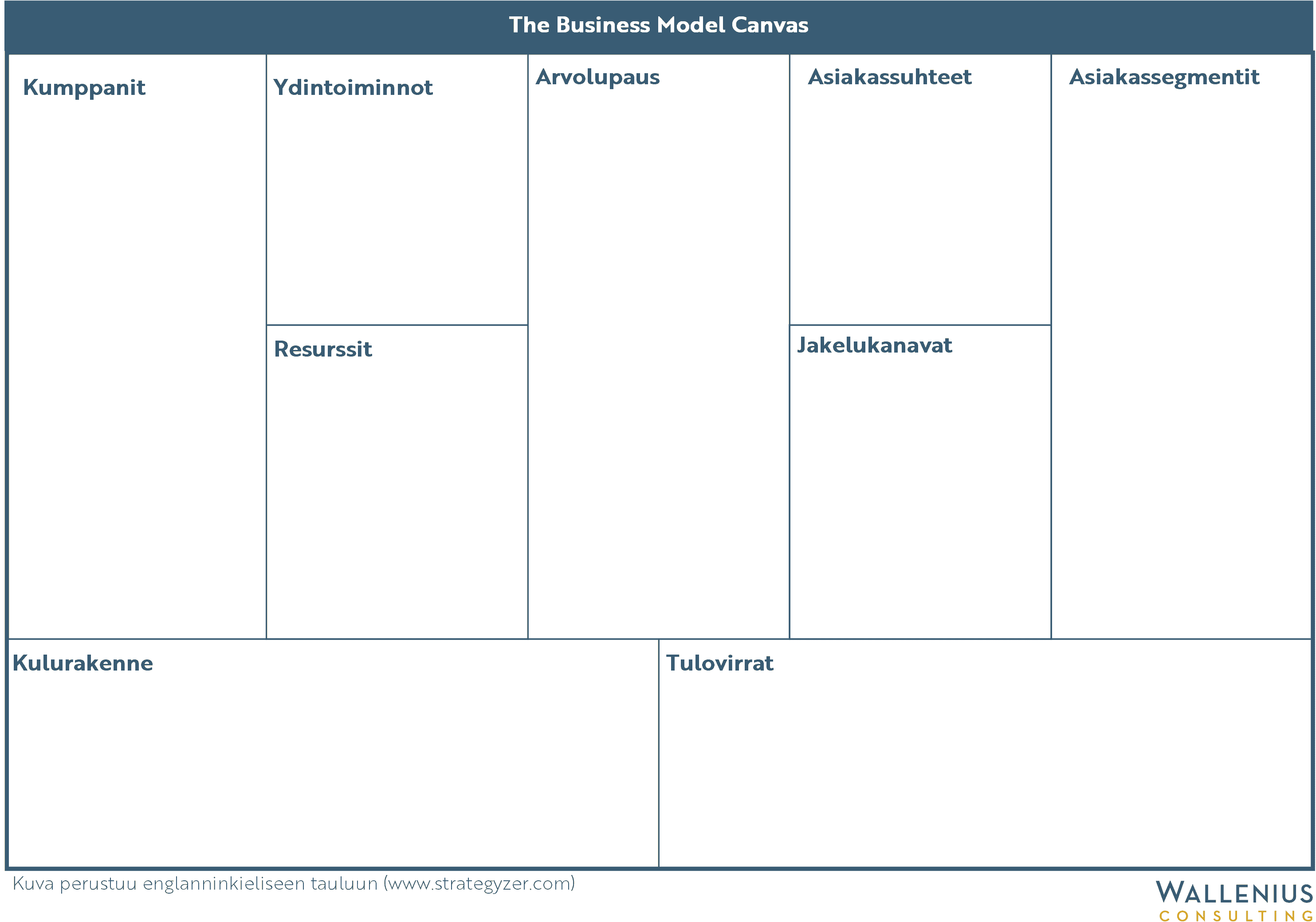 Business Model Canvas Suomeksi