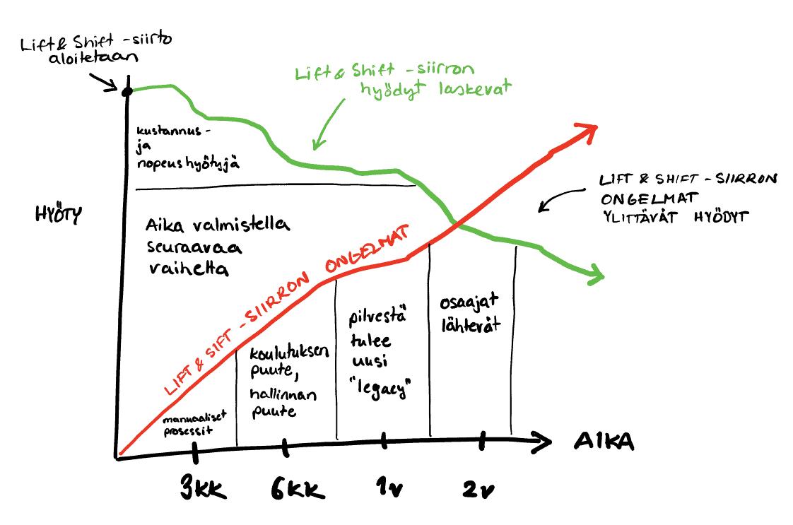Lift and shift -strategia