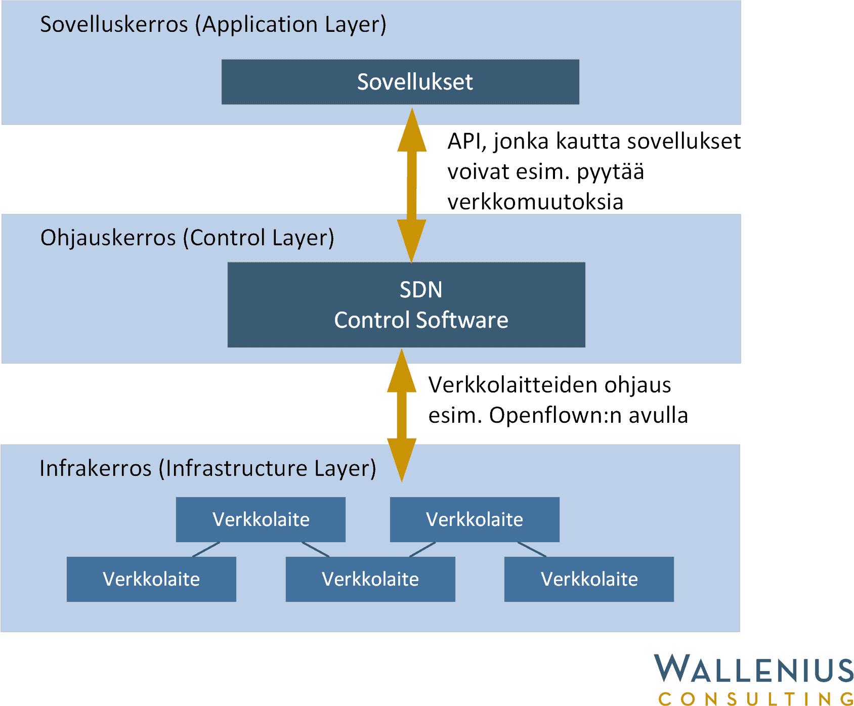 SDN-arkkitehtuurin periaate