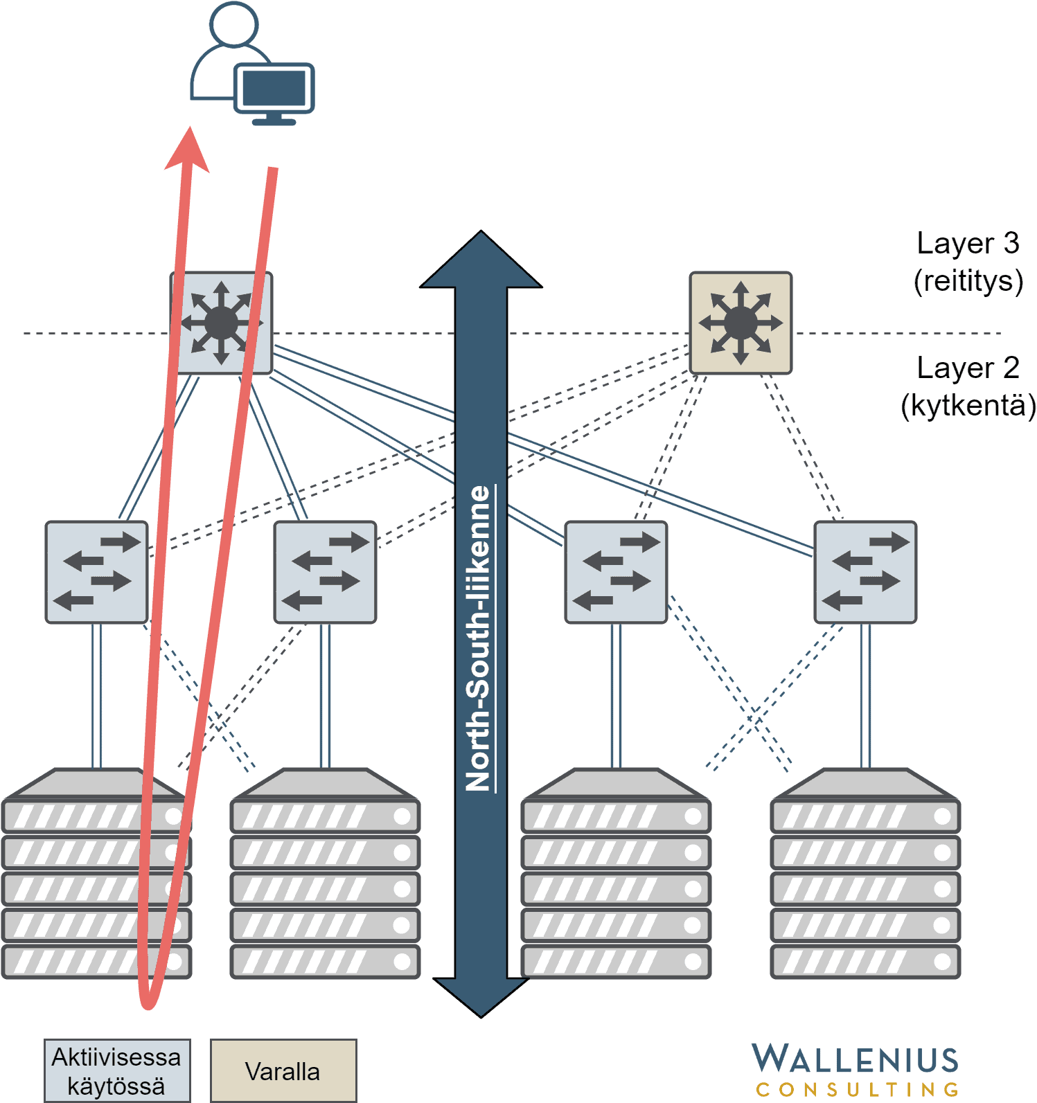 Esimerkki liikenteestä johon verkot on suunniteltu